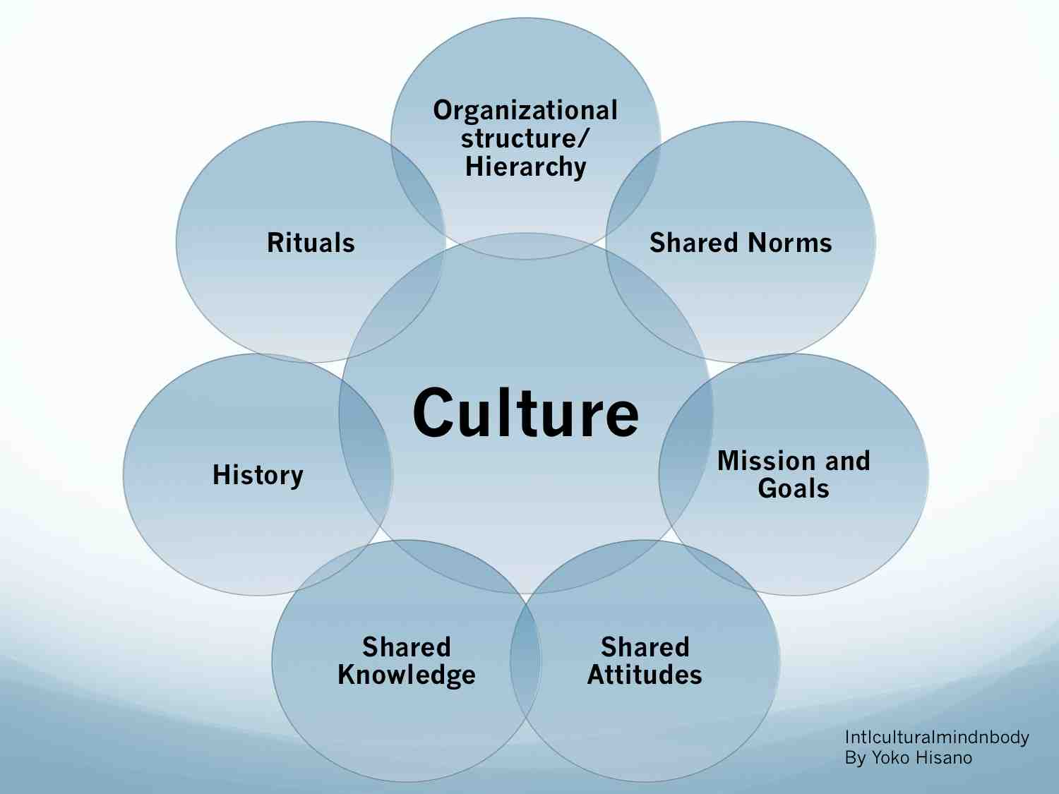 how communication and culture are related Culture impacts the ways in which people communicate as well as the strategies they use to communicate how does culture affect communication a: related videos.